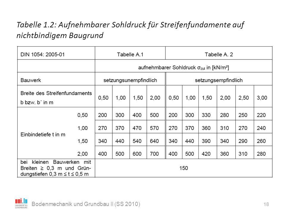 18 Bodenmechanik und Grundbau II (SS 2010) Tabelle 1.2: Aufnehmbarer Sohldruck für Streifenfundamente auf nichtbindigem Baugrund