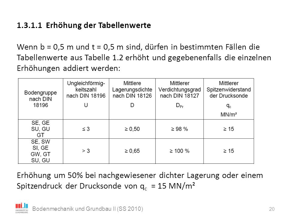 20 Bodenmechanik und Grundbau II (SS 2010) 1.3.1.1 Erhöhung der Tabellenwerte Wenn b = 0,5 m und t = 0,5 m sind, dürfen in bestimmten Fällen die Tabel