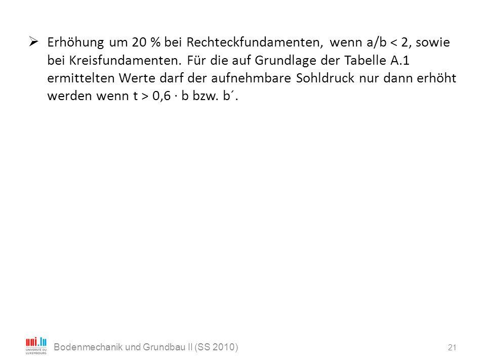 21 Bodenmechanik und Grundbau II (SS 2010)  Erhöhung um 20 % bei Rechteckfundamenten, wenn a/b 0,6 · b bzw. b´.