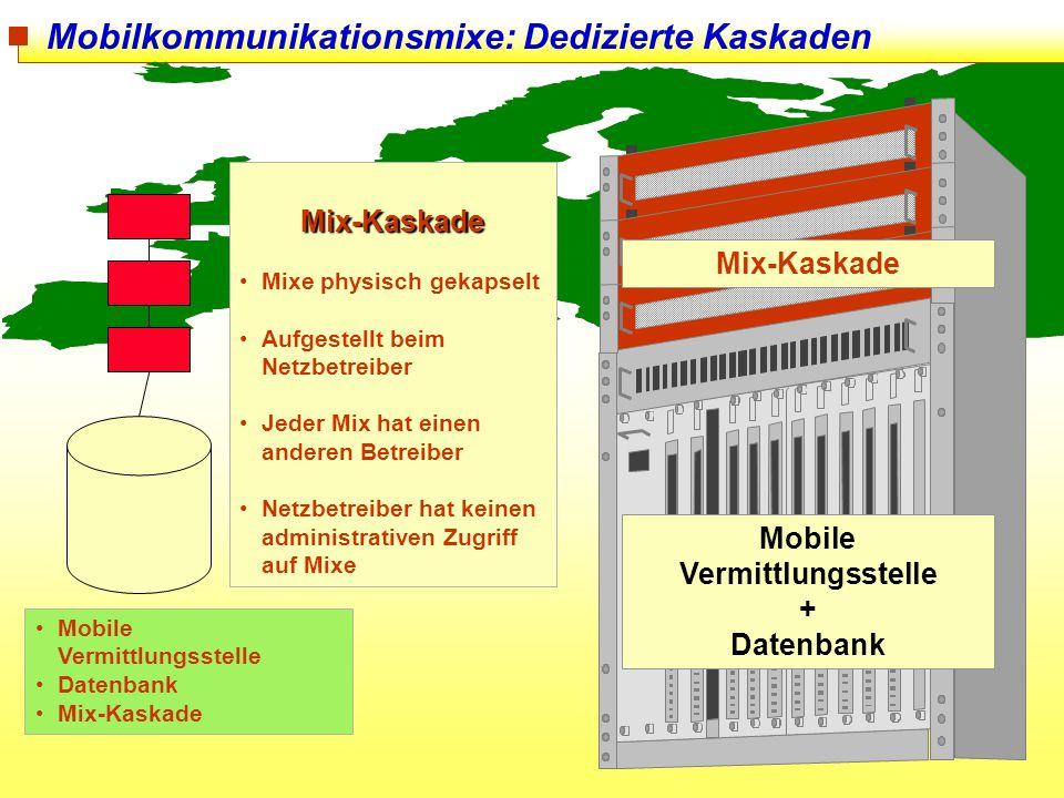 105 Mobilkommunikationsmixe: Dedizierte Kaskaden Mobile Vermittlungsstelle Datenbank Mix-Kaskade Mix-Kaskade Mixe physisch gekapselt Aufgestellt beim