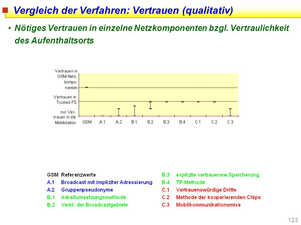 123 Vergleich der Verfahren: Vertrauen (qualitativ) Nötiges Vertrauen in einzelne Netzkomponenten bzgl. Vertraulichkeit des Aufenthaltsorts