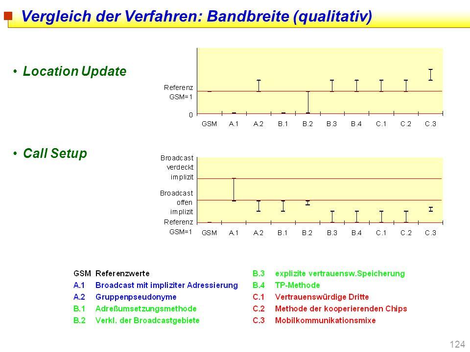 124 Vergleich der Verfahren: Bandbreite (qualitativ) Location Update Call Setup