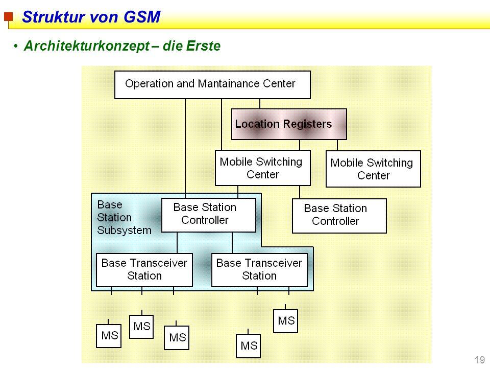 19 Struktur von GSM Architekturkonzept – die Erste