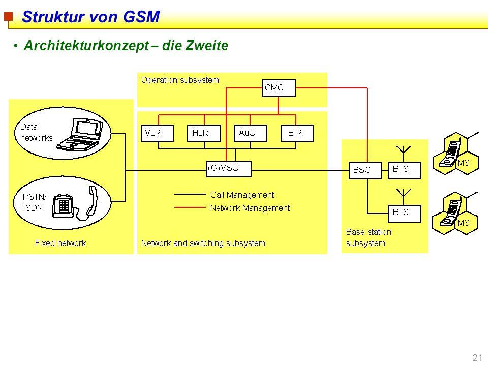 21 Struktur von GSM Architekturkonzept – die Zweite
