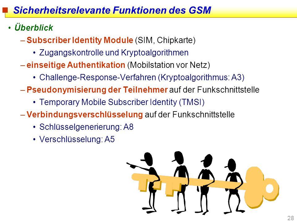 28 Sicherheitsrelevante Funktionen des GSM Überblick –Subscriber Identity Module (SIM, Chipkarte) Zugangskontrolle und Kryptoalgorithmen –einseitige A