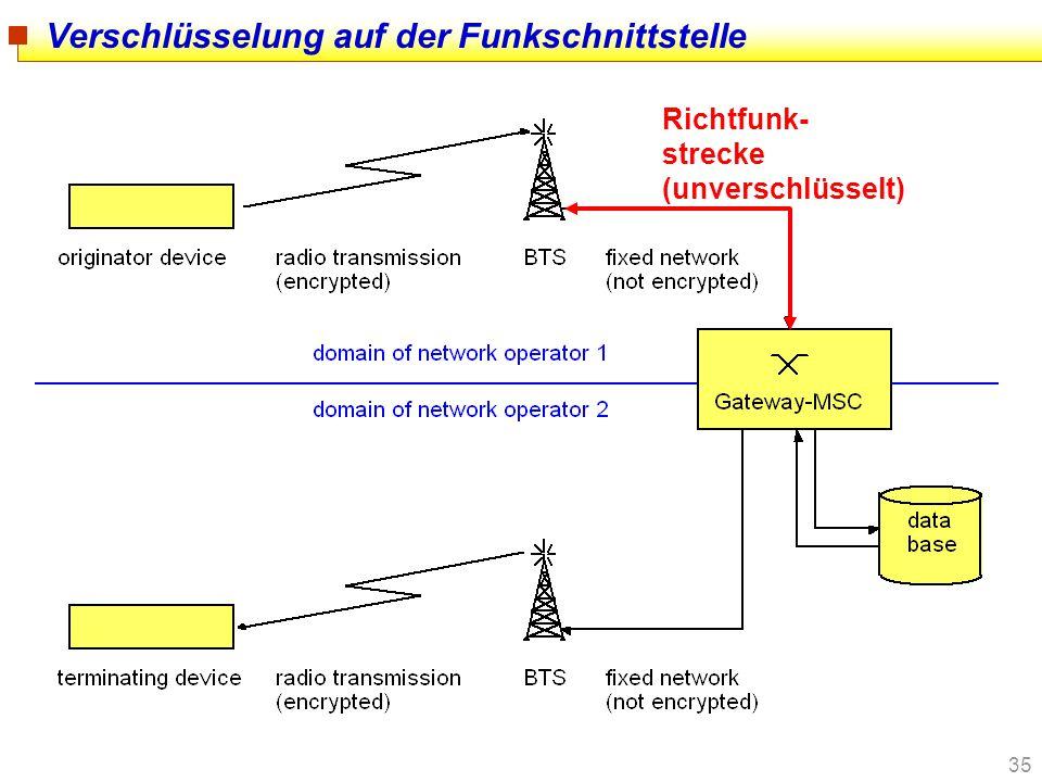 35 Verschlüsselung auf der Funkschnittstelle Richtfunk- strecke (unverschlüsselt)