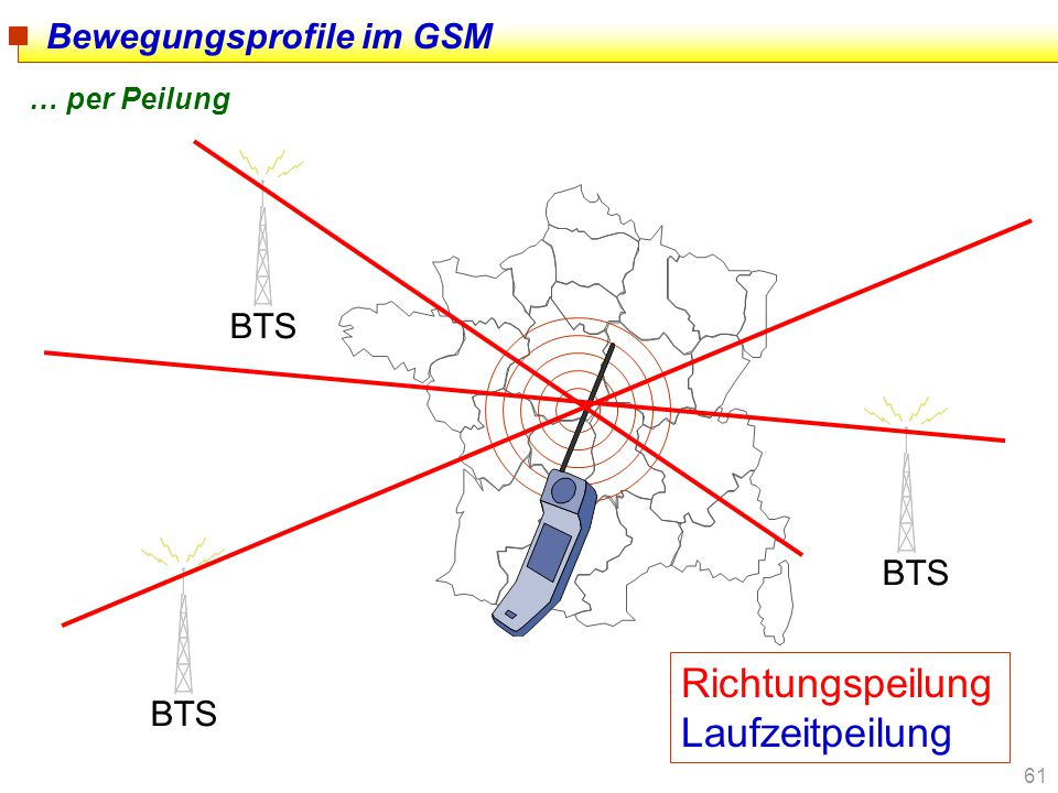 61 Bewegungsprofile im GSM … per Peilung BTS Richtungspeilung Laufzeitpeilung
