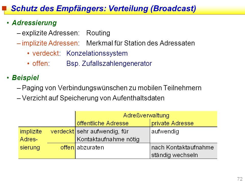 72 Schutz des Empfängers: Verteilung (Broadcast) Adressierung –explizite Adressen:Routing –implizite Adressen:Merkmal für Station des Adressaten verde