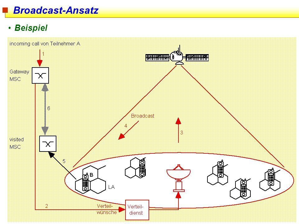 73 Broadcast-Ansatz Beispiel