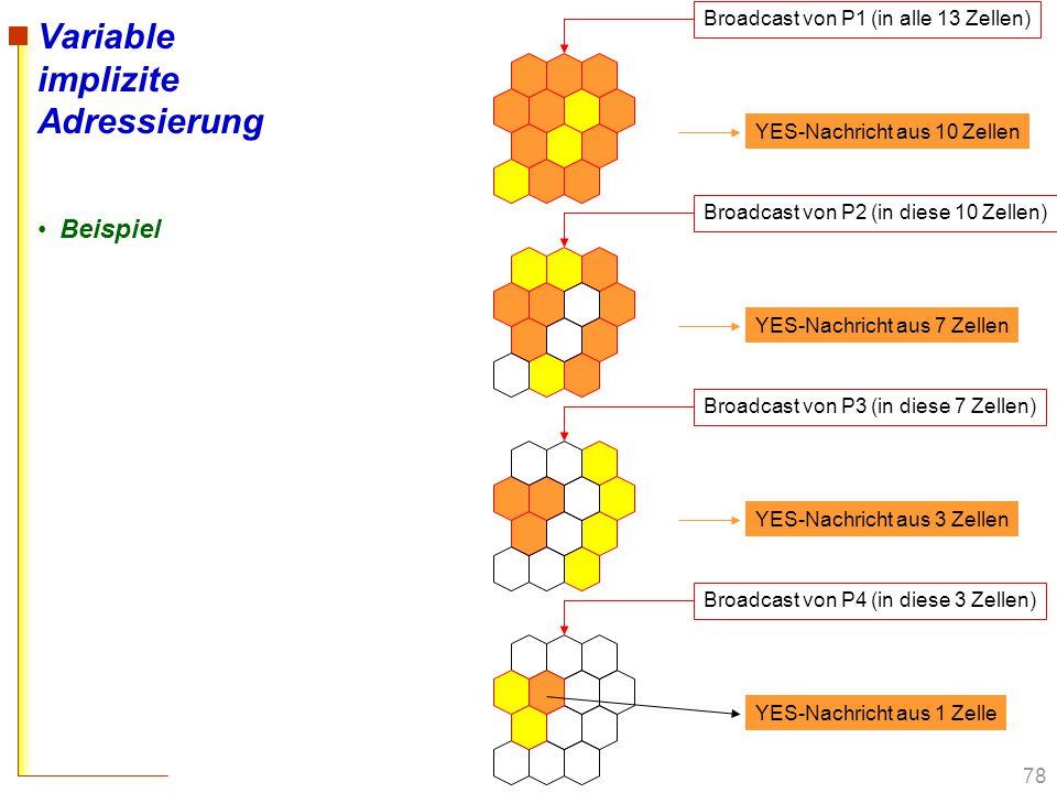 78 Variable implizite Adressierung Beispiel Broadcast von P1 (in alle 13 Zellen) YES-Nachricht aus 10 Zellen Broadcast von P2 (in diese 10 Zellen) YES