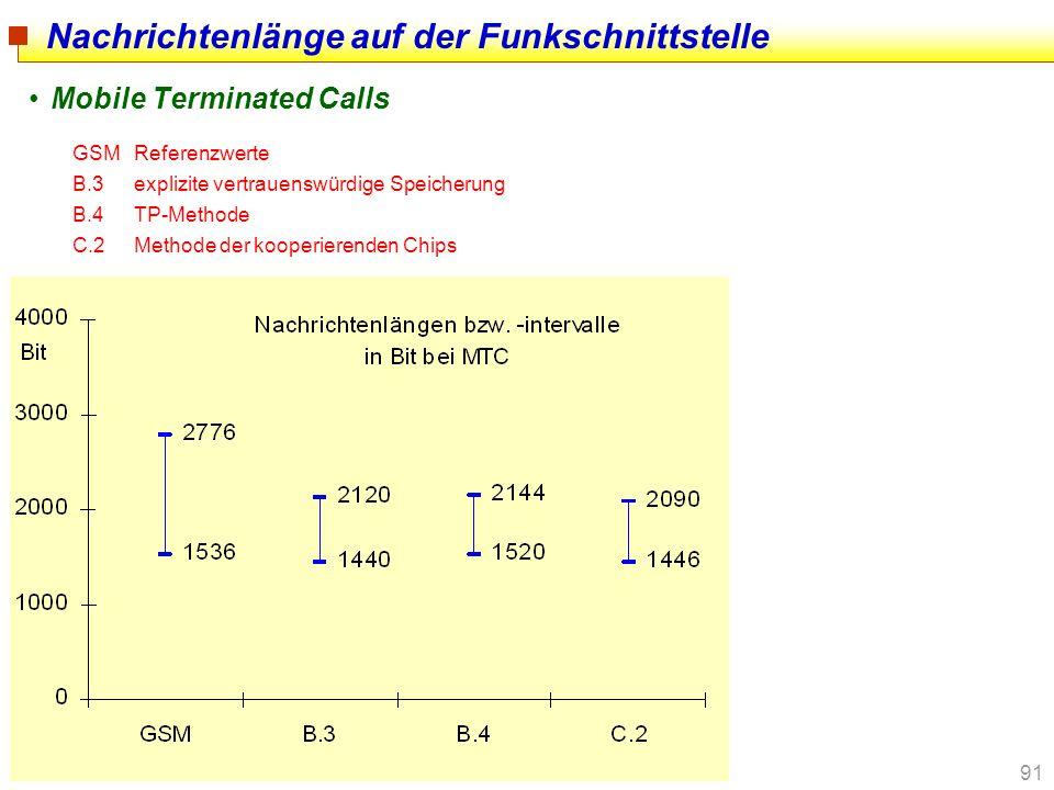 91 Nachrichtenlänge auf der Funkschnittstelle Mobile Terminated Calls GSMReferenzwerte B.3explizite vertrauenswürdige Speicherung B.4TP-Methode C.2Met