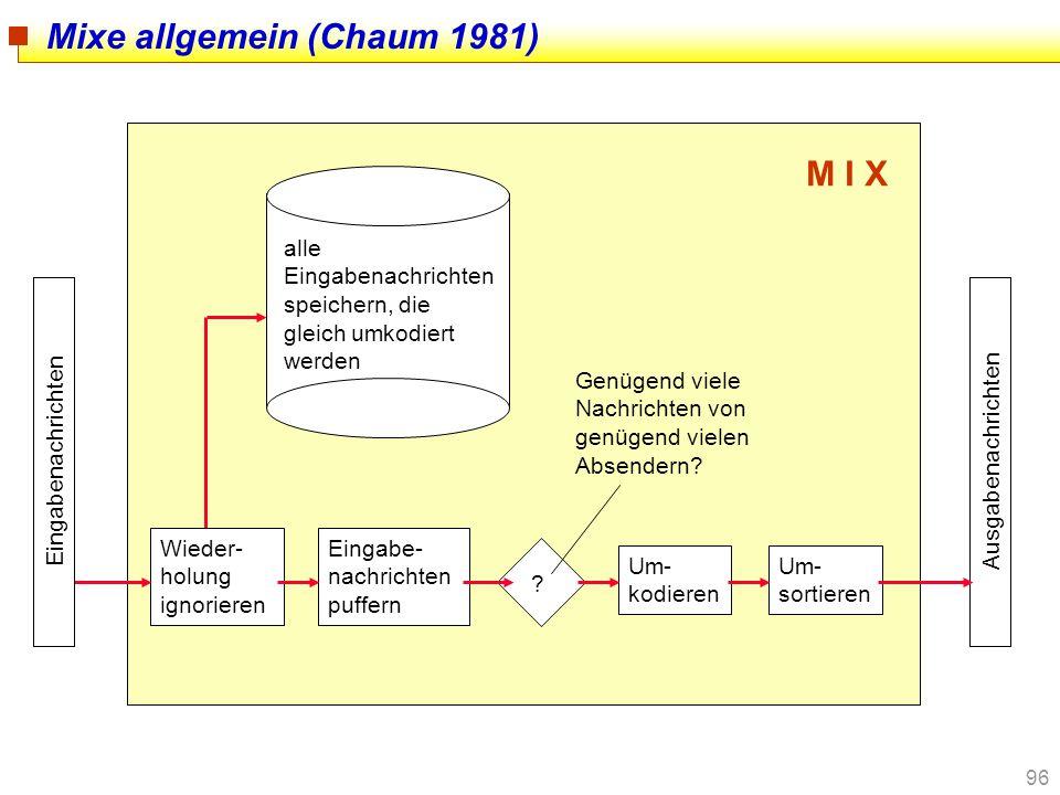 96 Mixe allgemein (Chaum 1981) Wieder- holung ignorieren alle Eingabenachrichten speichern, die gleich umkodiert werden Genügend viele Nachrichten von