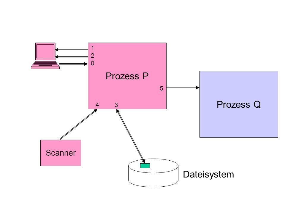 Prozess P Prozess Q 120120 3 5 Scanner 4 Dateisystem