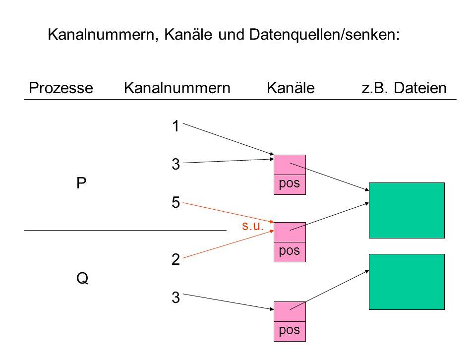 Ein/Ausgabe-Operationen: read(channel,buffer,nbytes) liest – sobald Bytes im Kanal vorhanden – maximal nbytes Bytes von channel nach buffer und liefert die Anzahl der gelesenen Bytes (weniger gelesen wird z.B.