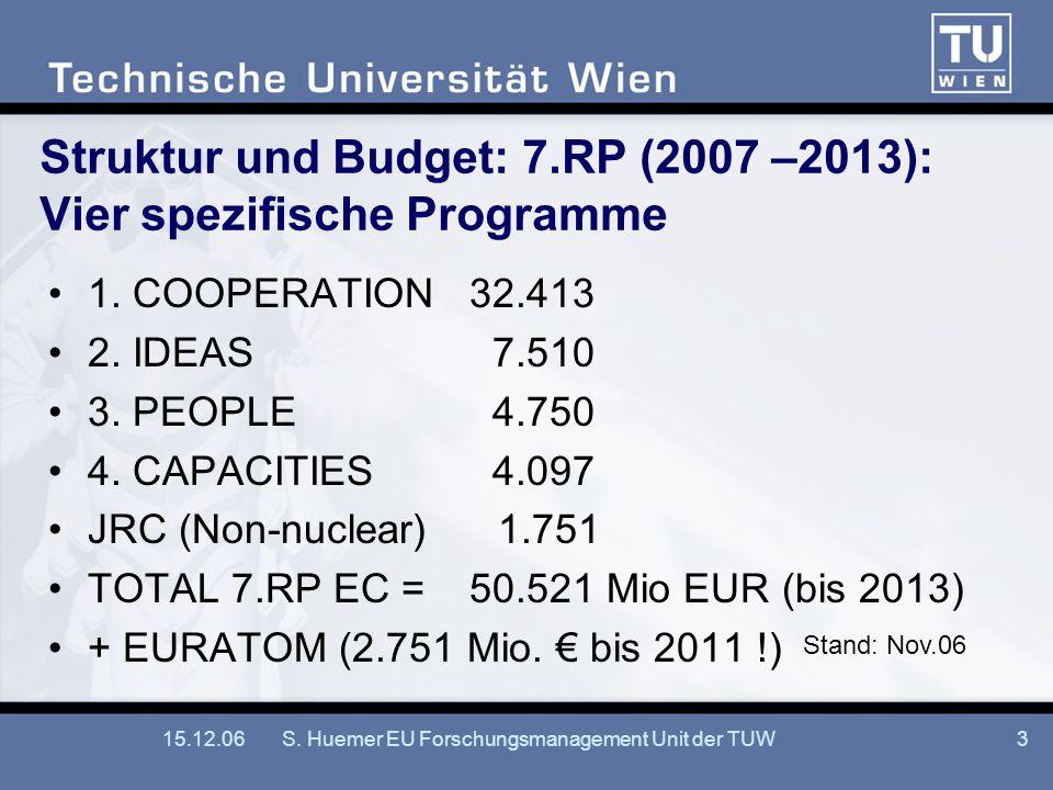15.12.06S. Huemer EU Forschungsmanagement Unit der TUW3 Struktur und Budget: 7.RP (2007 –2013): Vier spezifische Programme 1. COOPERATION32.413 2. IDE