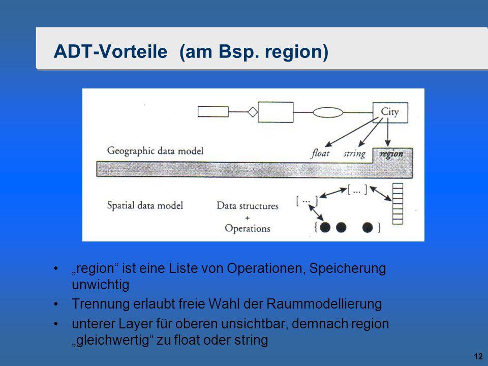 """12 ADT-Vorteile (am Bsp. region) """"region"""" ist eine Liste von Operationen, Speicherung unwichtig Trennung erlaubt freie Wahl der Raummodellierung unter"""