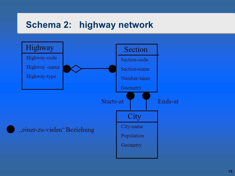 "15 Schema 2: highway network Highway Highway-code Highway -name Highway-type Section Section-code Section-name Number-lanes Geometry ""einer-zu-vielen Beziehung City City-name Population Geometry Starts-atEnds-at"