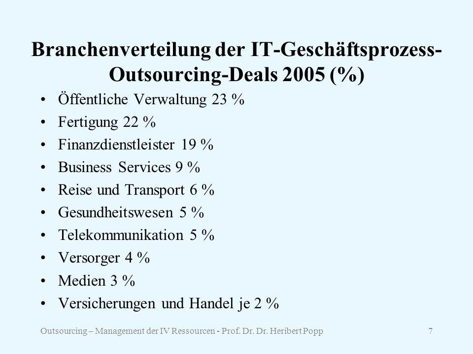 Outsourcing – Management der IV Ressourcen - Prof.
