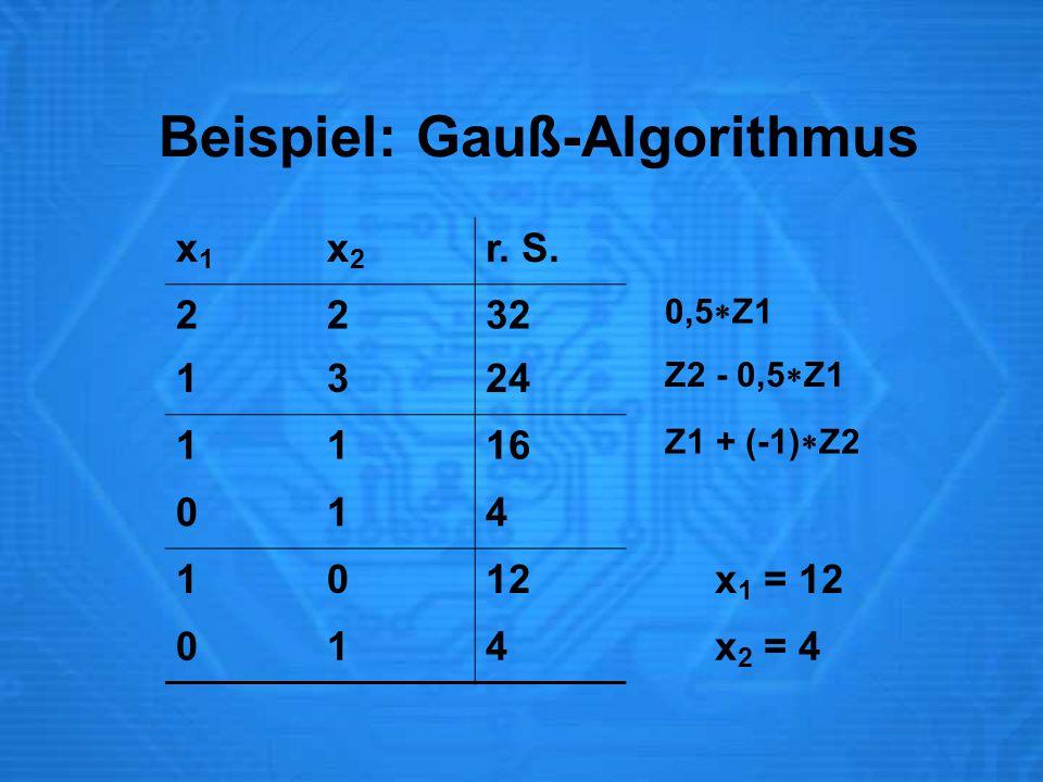 Beispiel: Gauß-Algorithmus x1x1 x2x2 r. S. 2232 0,5  Z1 1324 Z2 - 0,5  Z1 1116 Z1 + (-1)  Z2 014 1012 x 1 = 12 014 x 2 = 4