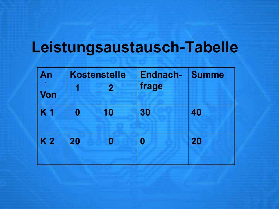 Leistungsaustausch-Tabelle An \ Von Kostenstelle 1 2 Endnach- frage Summe K 1 0 103040 K 220 0020