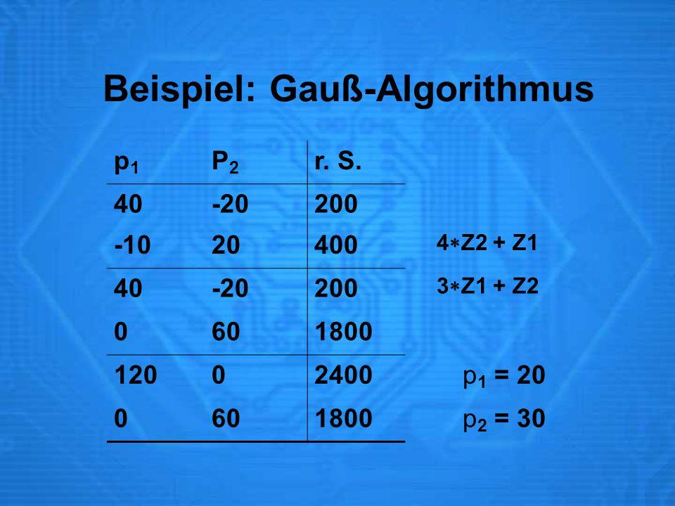 Beispiel: Gauß-Algorithmus p1p1 P2P2 r. S. 40-20200 -1020400 4  Z2 + Z1 40-20200 3  Z1 + Z2 0601800 12002400 p 1 = 20 0601800 p 2 = 30