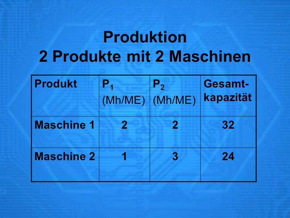 Produktion 2 Produkte mit 2 Maschinen ProduktP 1 (Mh/ME) P 2 (Mh/ME) Gesamt- kapazität Maschine 12232 Maschine 21324