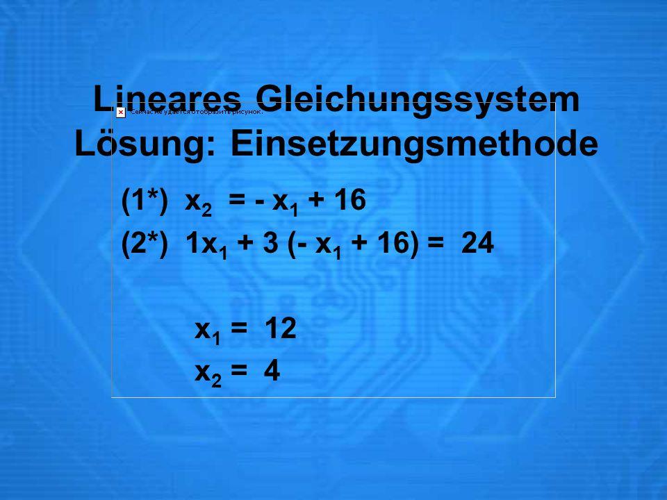 Lineares Gleichungssystem Lösung: Einsetzungsmethode (1*) x 2 = - x 1 + 16 (2*) 1x 1 + 3 (- x 1 + 16) = 24 x 1 = 12 x 2 = 4