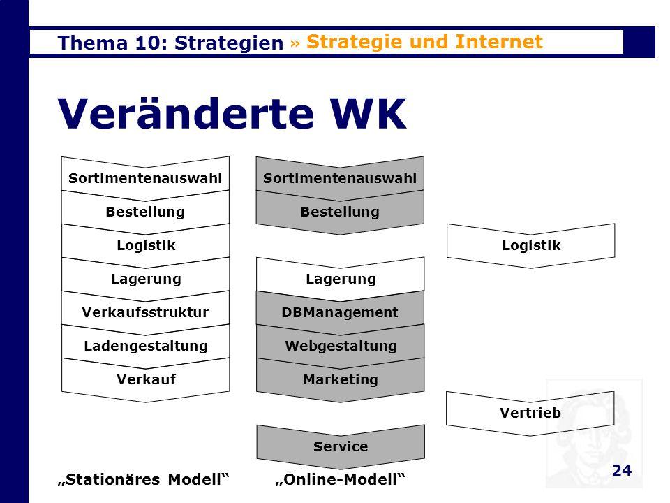 Thema 10: Strategien 25 Veränderte Strategien » Strategie und Internet Nutzung des Internets Kosten- reduzierung Qualitätsver- besserung Outpacing