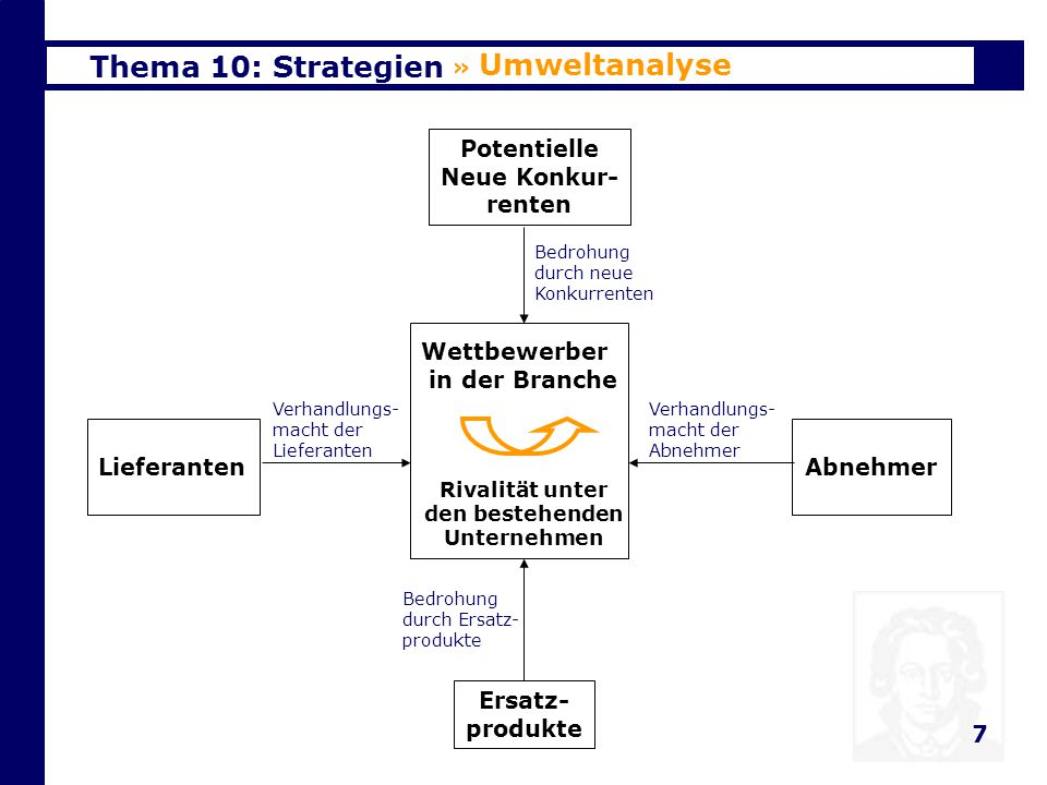 Thema 10: Strategien 8 Übersicht 1.Einleitung 2.Umweltanalyse 3.Unternehmensanalyse 4.Kombination der Umwelt/Unternehmensanalyse 5.Wettbewerbsstrategien 6.Strategie und Internet 7.Abschließende Betrachtung