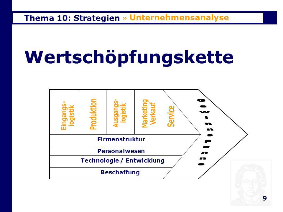 Thema 10: Strategien 10 Wertschöpfungskette 3 Ansätze zur Identifikation von WV –Identifizierung einzelner WA –Verknüpfung innerhalb der WK » Unternehmensanalyse Unter- nehmen LieferantAbnehmer –Verknüpfungen zwischen den WK