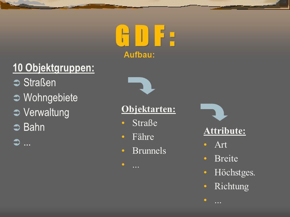 G D F : 10 Objektgruppen:  Straßen  Wohngebiete  Verwaltung  Bahn ... Objektarten: Straße Fähre Brunnels... Attribute: Art Breite Höchstges. Rich