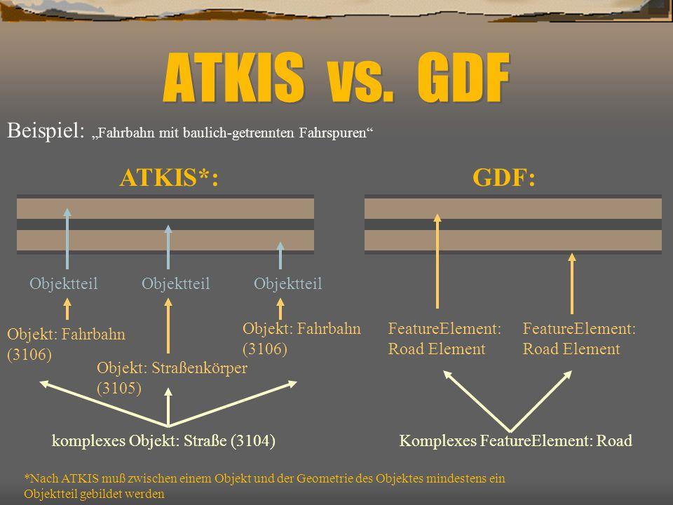 """ATKIS vs. GDF ATKIS*:GDF: *Nach ATKIS muß zwischen einem Objekt und der Geometrie des Objektes mindestens ein Objektteil gebildet werden Beispiel: """"Fa"""