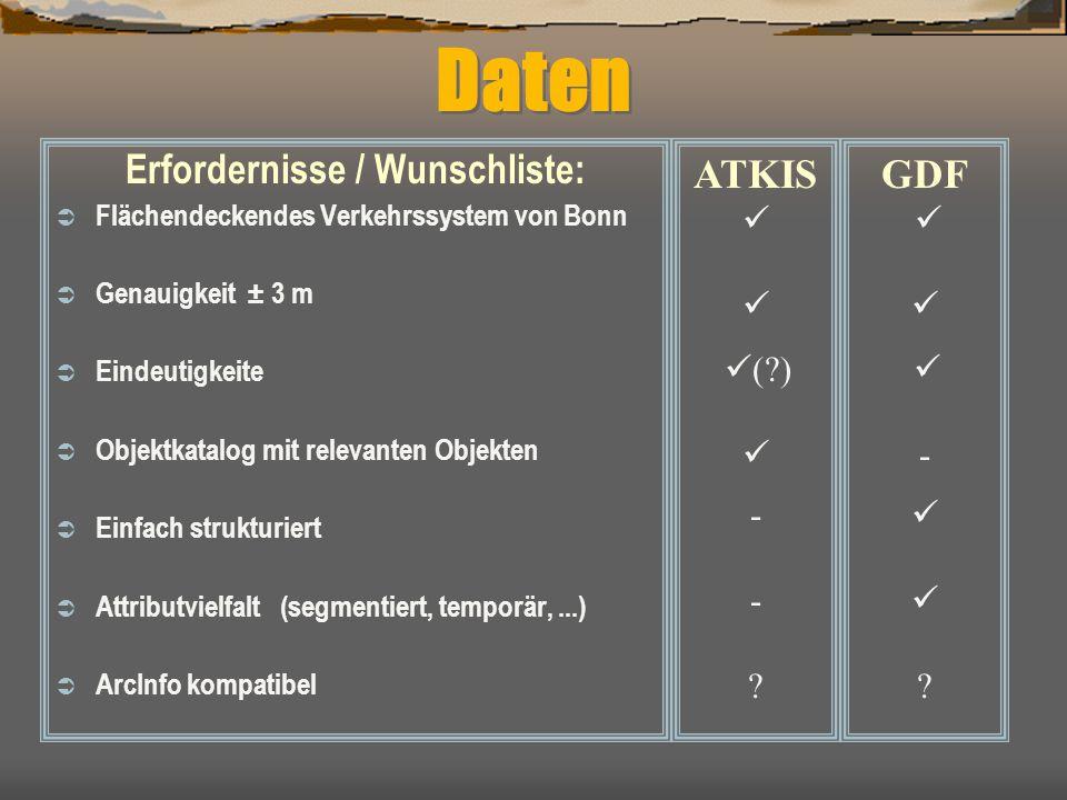 Daten Erfordernisse / Wunschliste:  Flächendeckendes Verkehrssystem von Bonn  Genauigkeit ± 3 m  Eindeutigkeite  Objektkatalog mit relevanten Obje
