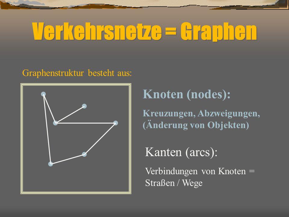 Verkehrsnetze = Graphen Graphenstruktur besteht aus: Knoten (nodes): Kreuzungen, Abzweigungen, (Änderung von Objekten) Kanten (arcs): Verbindungen von Knoten = Straßen / Wege