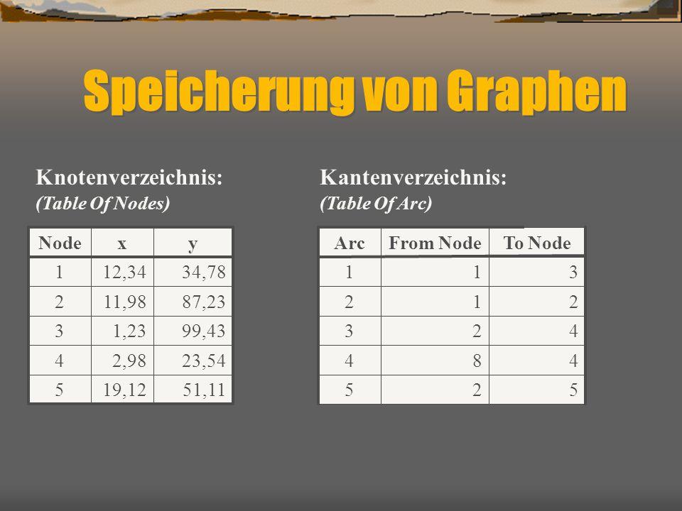 Speicherung von Graphen 51,1119,125 23,542,984 99,431,233 87,2311,982 34,7812,341 yxNode Knotenverzeichnis: (Table Of Nodes) Kantenverzeichnis: (Table Of Arc) 2 8 2 1 1 From Node 5 4 4 2 3 To Node 5 4 3 2 1 Arc