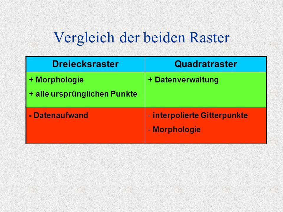 Vergleich der beiden Raster DreiecksrasterQuadratraster + Morphologie + alle ursprünglichen Punkte + Datenverwaltung - Datenaufwand - interpolierte Gitterpunkte - Morphologie Genauigkeit: gleiche Grössenordnung bei vergleichbarer Interpolation und gleichem Datensatz