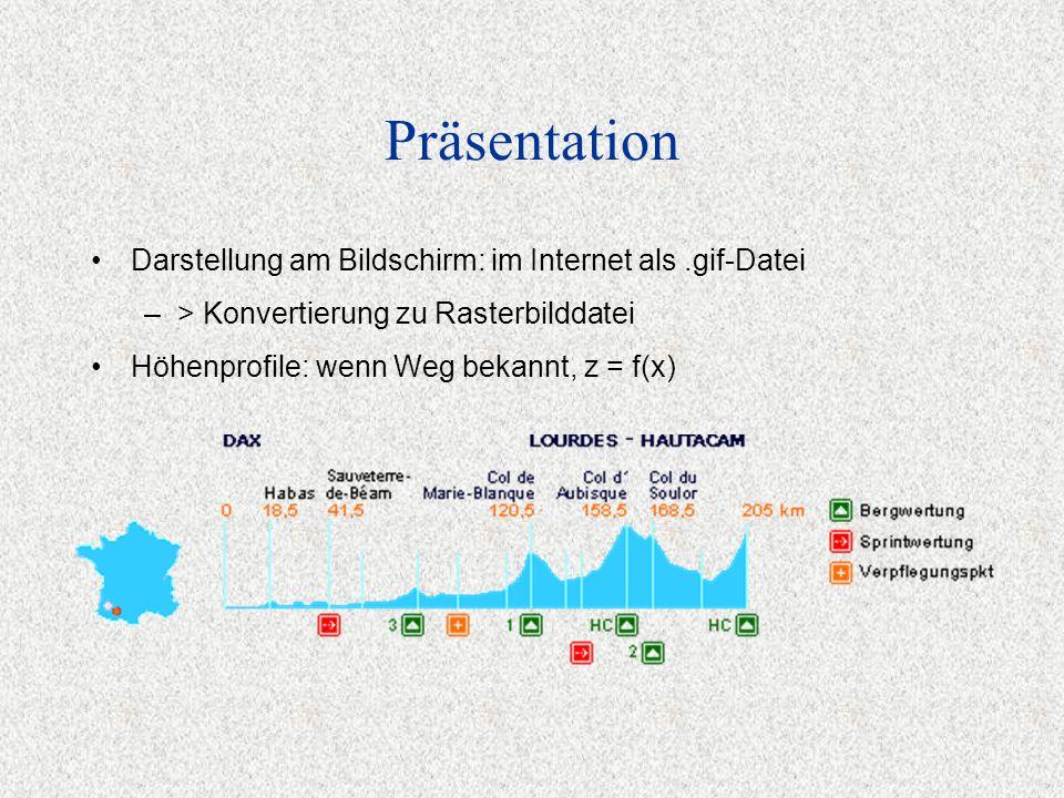 Präsentation Darstellung am Bildschirm: im Internet als.gif-Datei –> Konvertierung zu Rasterbilddatei Höhenprofile: wenn Weg bekannt, z = f(x)