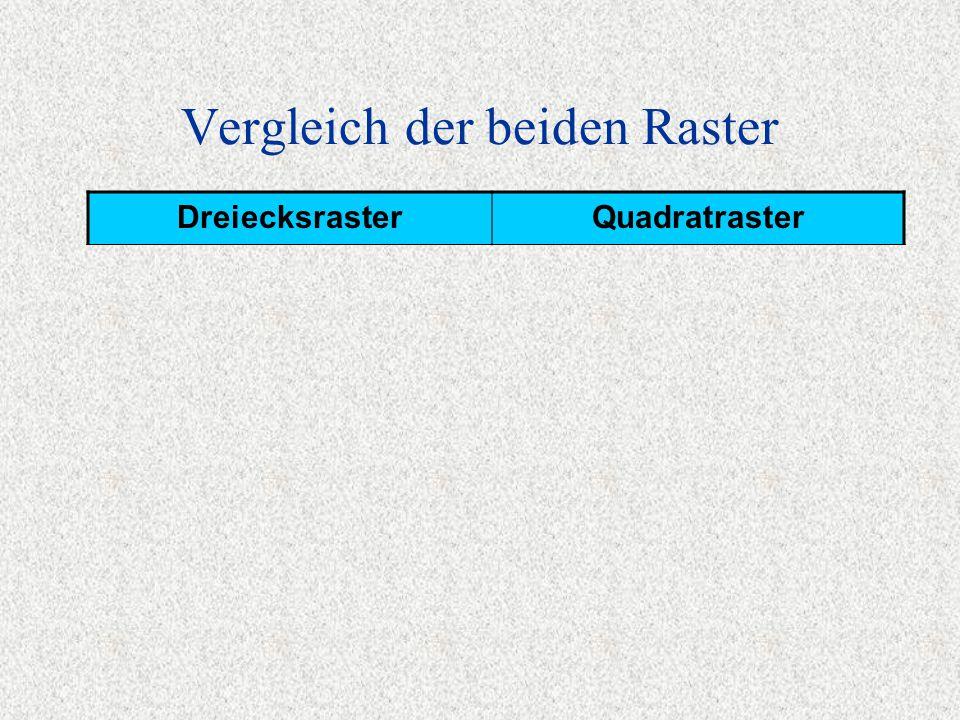 Vergleich der beiden Raster DreiecksrasterQuadratraster + Morphologie + alle ursprünglichen Punkte + Datenverwaltung