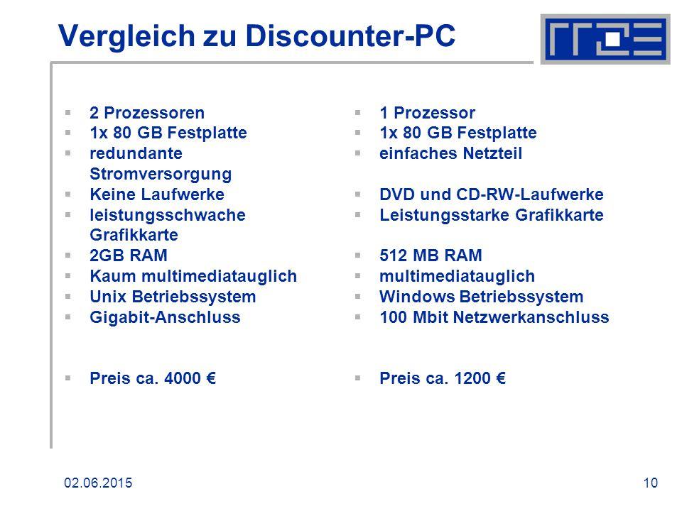 02.06.201510 Vergleich zu Discounter-PC  2 Prozessoren  1x 80 GB Festplatte  redundante Stromversorgung  Keine Laufwerke  leistungsschwache Grafikkarte  2GB RAM  Kaum multimediatauglich  Unix Betriebssystem  Gigabit-Anschluss  Preis ca.