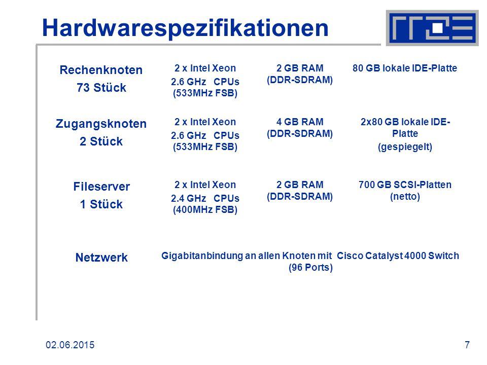 02.06.20157 Hardwarespezifikationen Rechenknoten 73 Stück 2 x Intel Xeon 2.6 GHz CPUs (533MHz FSB) 2 GB RAM (DDR-SDRAM) 80 GB lokale IDE-Platte Zugangsknoten 2 Stück 2 x Intel Xeon 2.6 GHz CPUs (533MHz FSB) 4 GB RAM (DDR-SDRAM) 2x80 GB lokale IDE- Platte (gespiegelt) Fileserver 1 Stück 2 x Intel Xeon 2.4 GHz CPUs (400MHz FSB) 2 GB RAM (DDR-SDRAM) 700 GB SCSI-Platten (netto) Netzwerk Gigabitanbindung an allen Knoten mit Cisco Catalyst 4000 Switch (96 Ports)