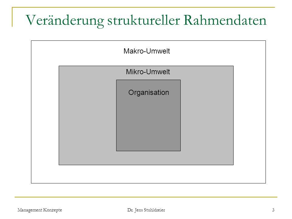 Management Konzepte Dr.