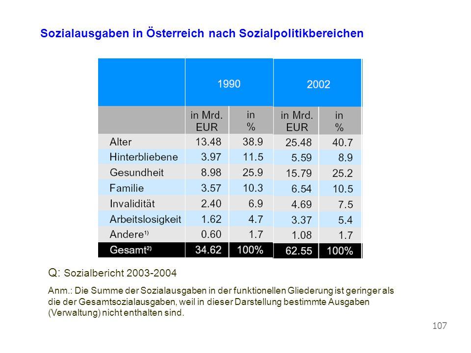 Vorlesung Wirtschaftspolitik © Blaas 2007 107 Sozialausgaben in Österreich nach Sozialpolitikbereichen Q: Sozialbericht 2003-2004 Anm.: Die Summe der