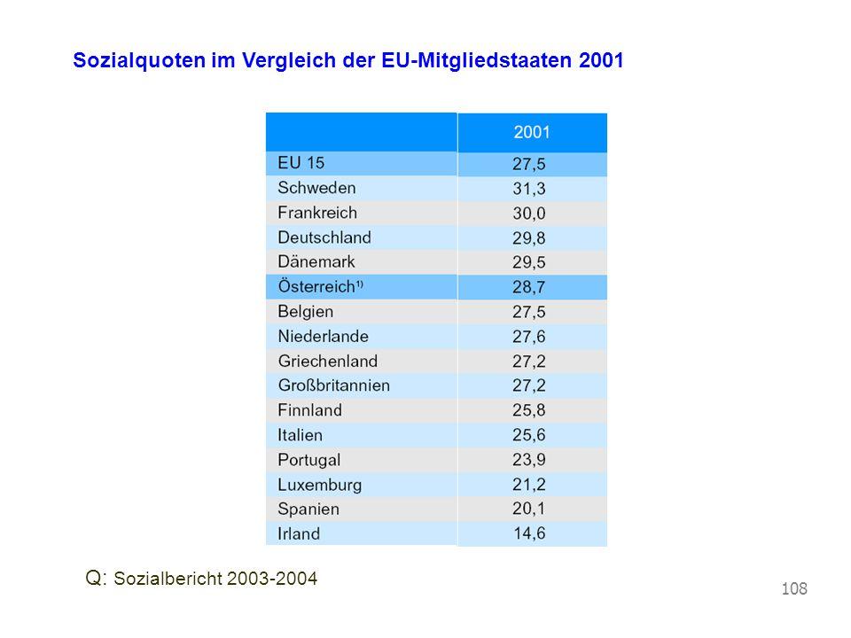 Vorlesung Wirtschaftspolitik © Blaas 2007 108 Sozialquoten im Vergleich der EU-Mitgliedstaaten 2001 Q: Sozialbericht 2003-2004
