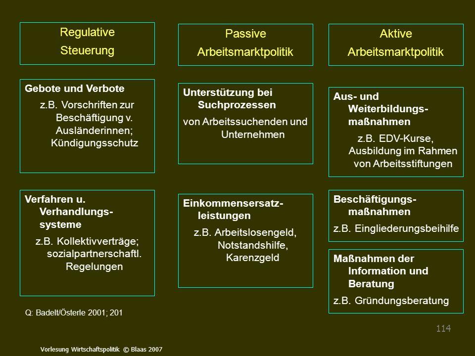 Vorlesung Wirtschaftspolitik © Blaas 2007 114 Regulative Steuerung Passive Arbeitsmarktpolitik Aktive Arbeitsmarktpolitik Gebote und Verbote z.B. Vors