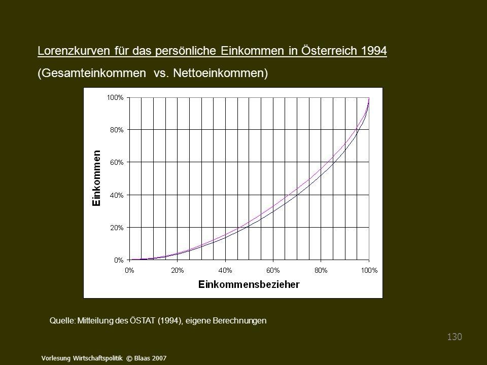 Vorlesung Wirtschaftspolitik © Blaas 2007 130 Quelle: Mitteilung des ÖSTAT (1994), eigene Berechnungen Lorenzkurven für das persönliche Einkommen in Ö