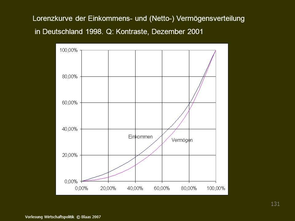 Vorlesung Wirtschaftspolitik © Blaas 2007 131 Lorenzkurve der Einkommens- und (Netto-) Vermögensverteilung in Deutschland 1998. Q: Kontraste, Dezember