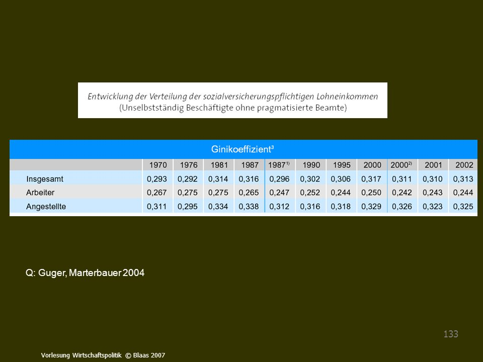 Vorlesung Wirtschaftspolitik © Blaas 2007 133 Q: Guger, Marterbauer 2004