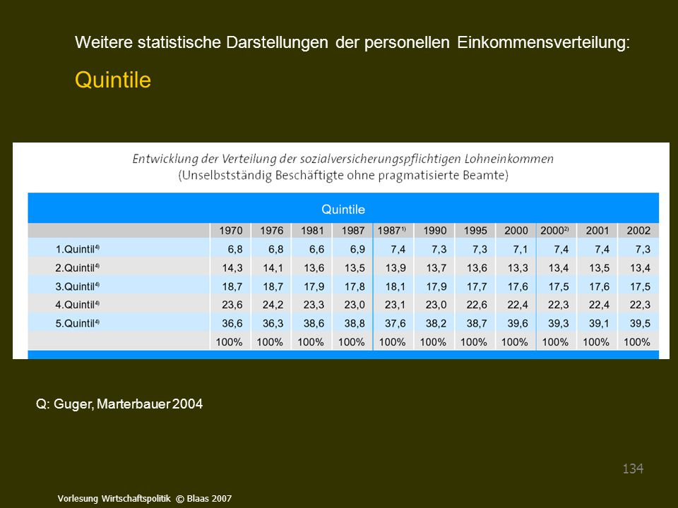 Vorlesung Wirtschaftspolitik © Blaas 2007 134 Q: Guger, Marterbauer 2004 Weitere statistische Darstellungen der personellen Einkommensverteilung: Quin