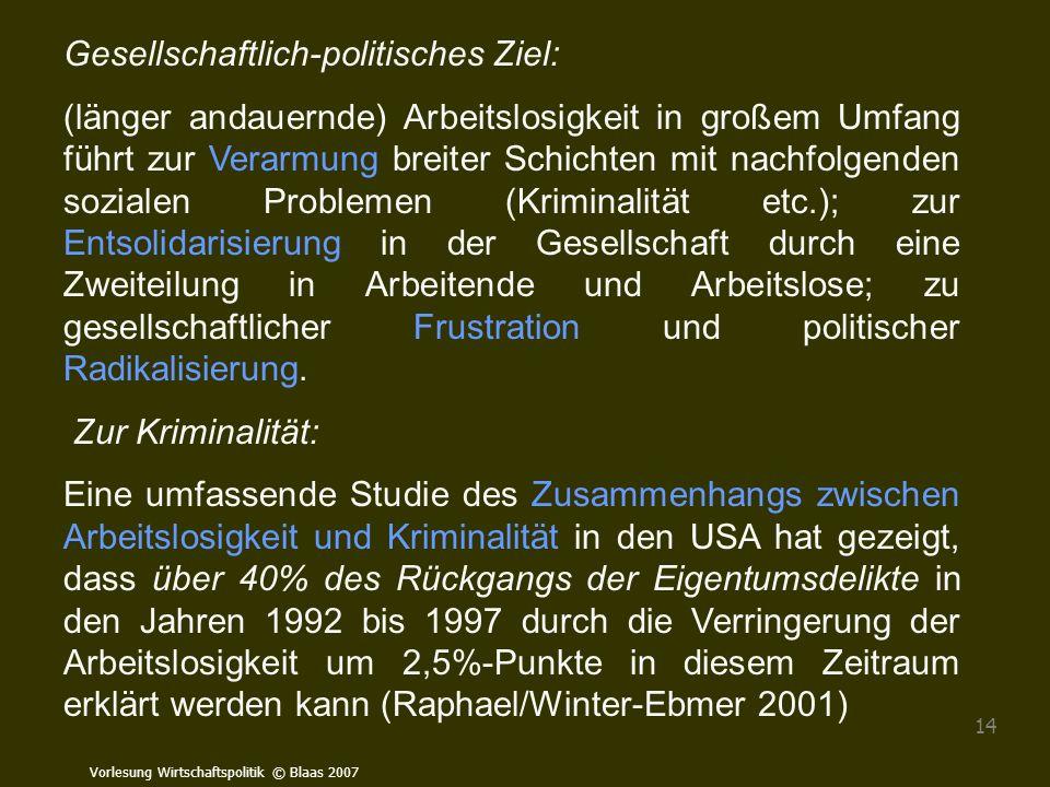 Vorlesung Wirtschaftspolitik © Blaas 2007 14 Gesellschaftlich-politisches Ziel: (länger andauernde) Arbeitslosigkeit in großem Umfang führt zur Verarm