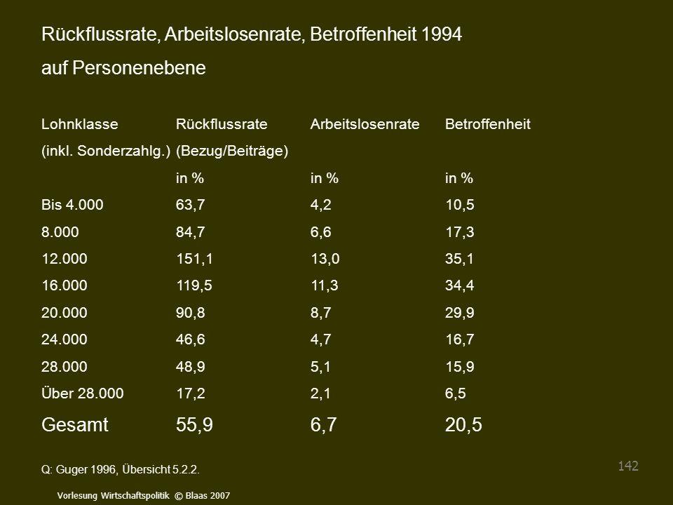 Vorlesung Wirtschaftspolitik © Blaas 2007 142 Rückflussrate, Arbeitslosenrate, Betroffenheit 1994 auf Personenebene LohnklasseRückflussrateArbeitslose
